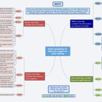 Questions to help you provide useful information: Introducing a mindmap