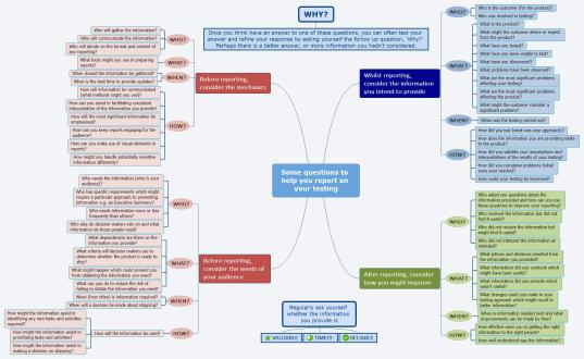 Assisting with Inquiries mindmap