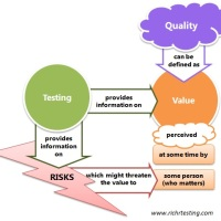 A model of the relationship between Quality, Value, Testing and Risks