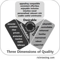 Three Dimensions of Quality
