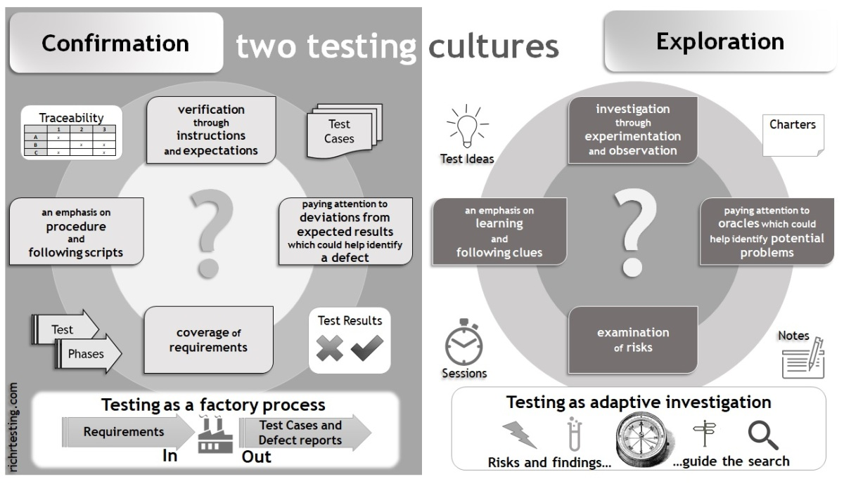 Confirmation and Exploration: two testing cultures